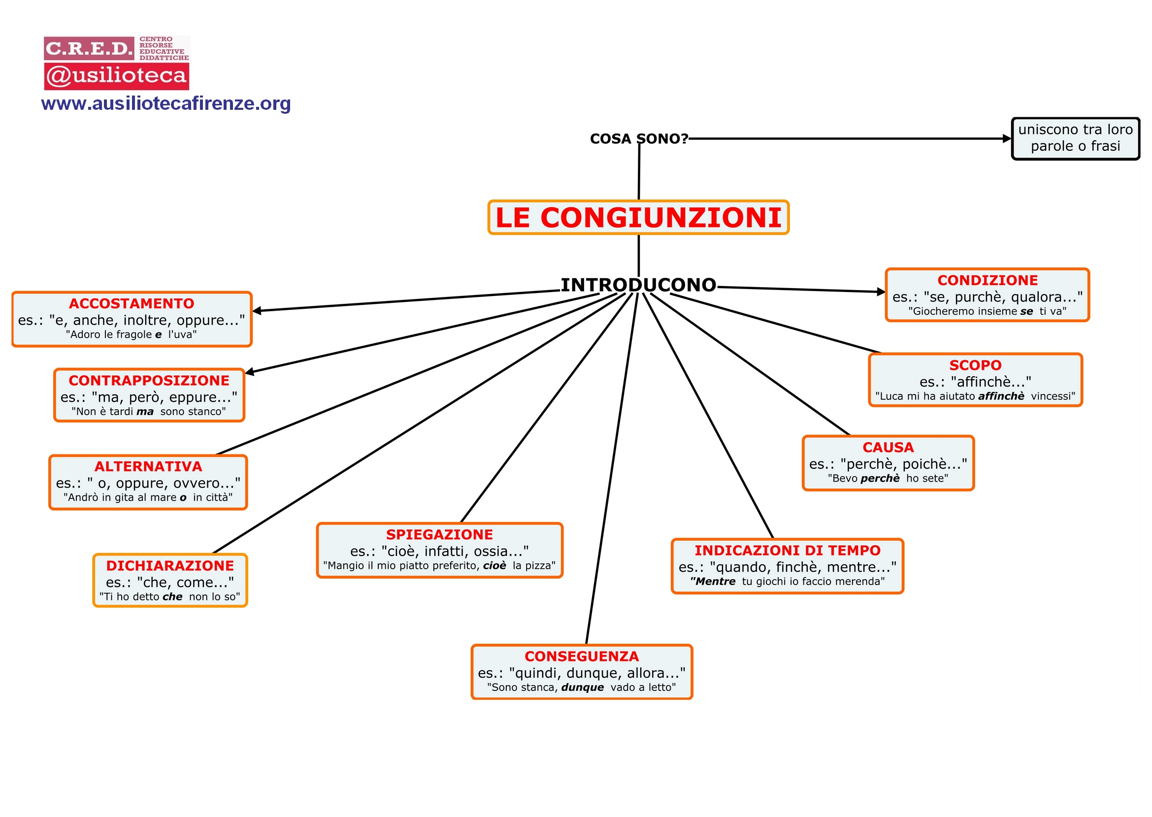 Le congiunzioni scuola primaria cv28 regardsdefemmes for Analisi grammaticale di diversi